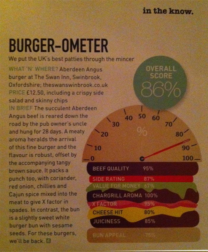 Delicious-Burger-O-Meter